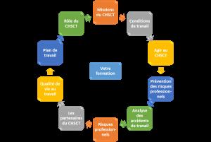 chsct-schema